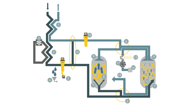 Components and function of a HYBRITEC system